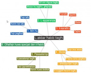 L-akbar habib tieghi